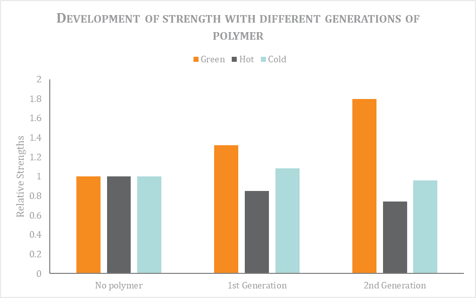 Figure 1 Development of strength with different generations of polymer