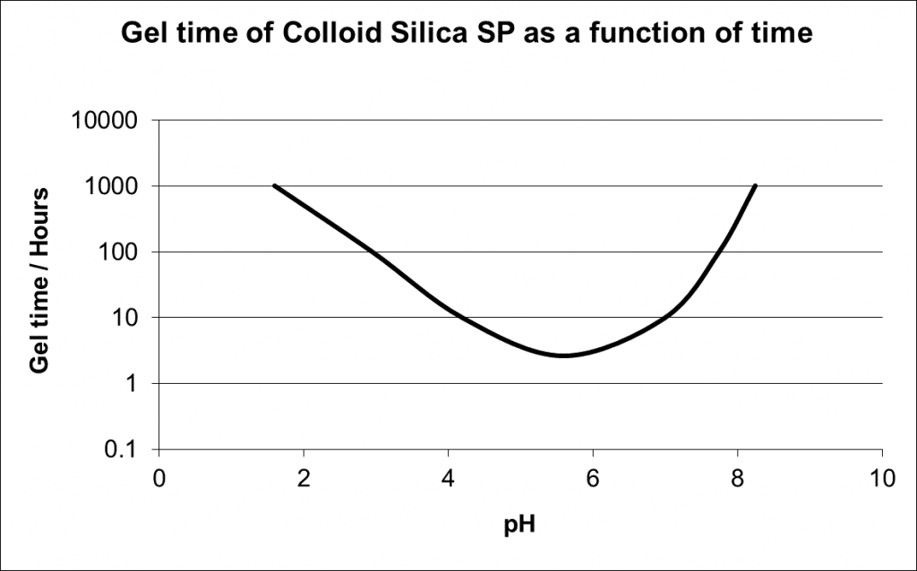 Figure 2 Gel time of alkaline slurries as a function of pH