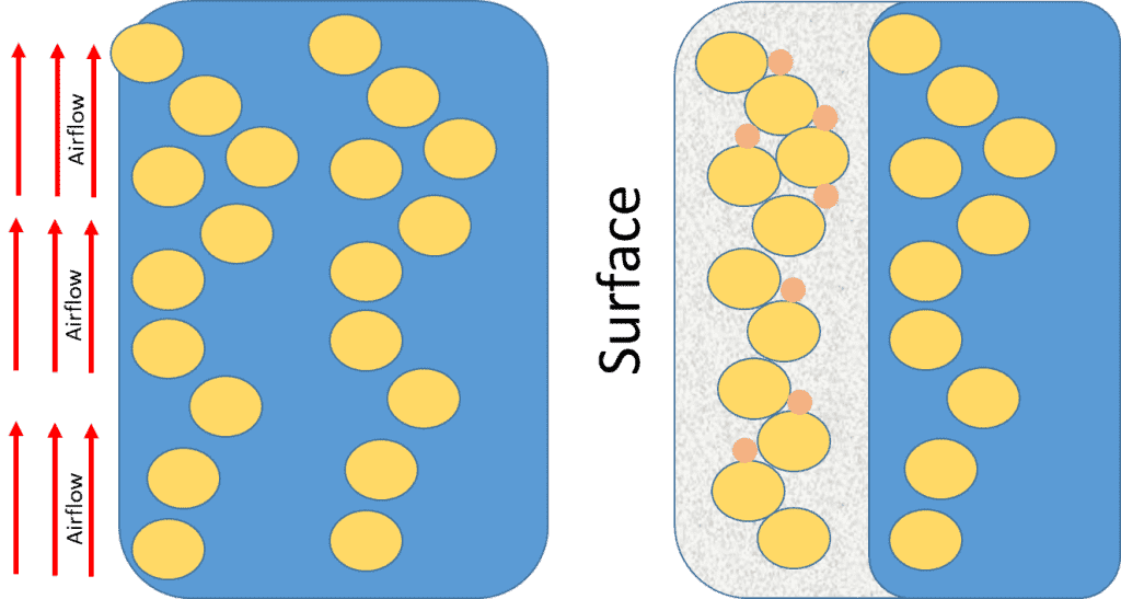 Figure 3 Simplified gelation of slurry within a shell system (a) ungelled slurry (b) gelation of traditional polymer shells