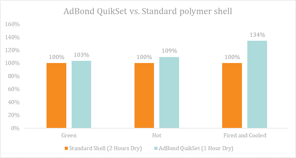 Figure 5 Strength analysis of Standard shell vs. AdBond QuikSet