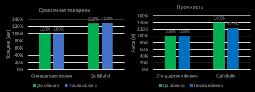 QB Chart 1